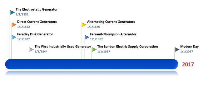 Generator history